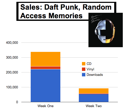 daft-punk-week-two-album-sales-your-edm