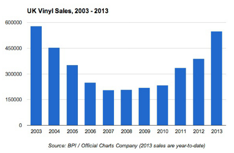 Daft Punk And More Help Bring Vinyl Sales To 10 Year High