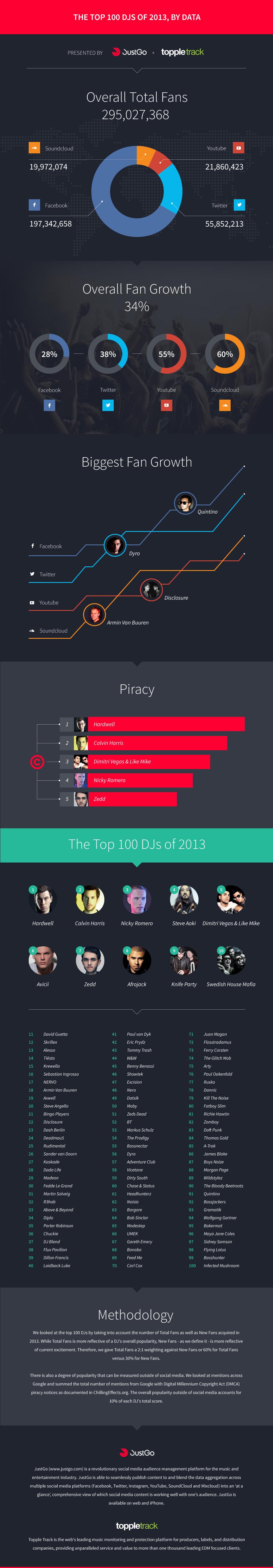 2013-Top100DJs-JustGo-YourEDM