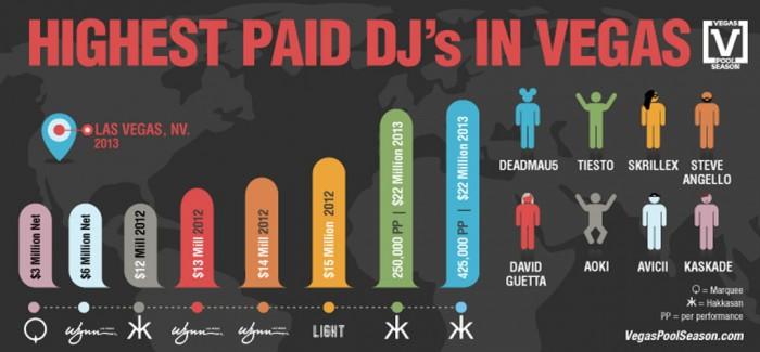 Highest-Paid-DJs-700x325