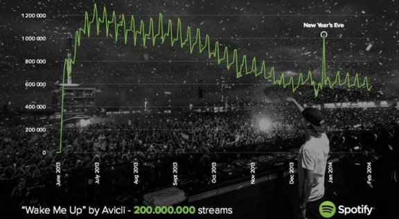 """Avicii's """"Wake Me Up"""" Becomes Spotify's Most-Played Song With 200 Million Streams"""