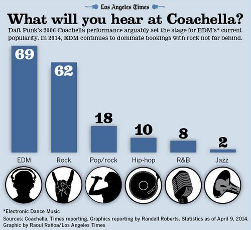 Coachella Artists Chart