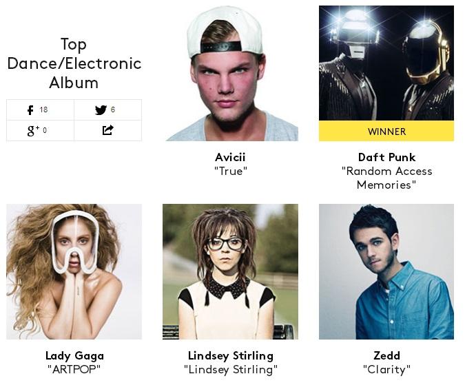 Top Dance Electronic Album