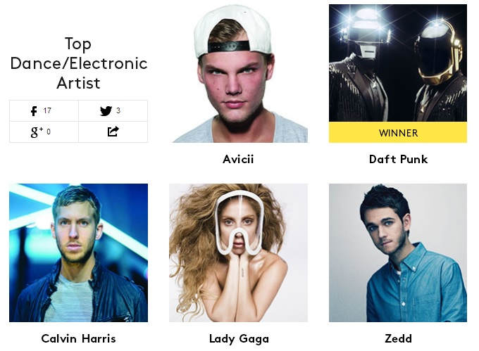 Top Dance Electronic Artist