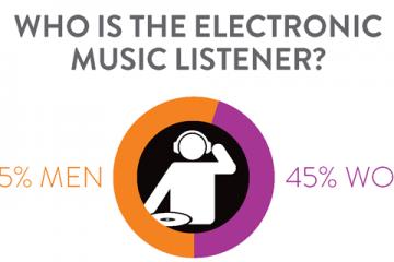 nielsen edm listener profile demographic