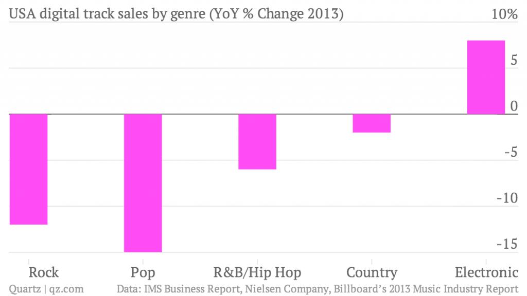 usa-digital-track-sales-by-genre-yoy-change-2013-yoy-change_chartbuilder
