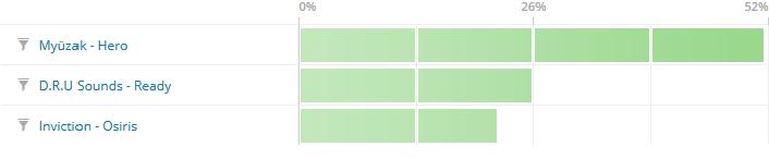 Poll Results Quarterly 1