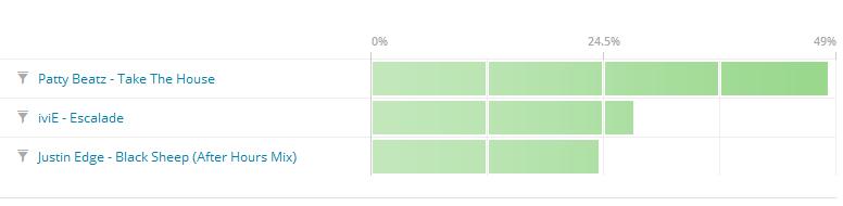 Poll Results Week 1 Of September