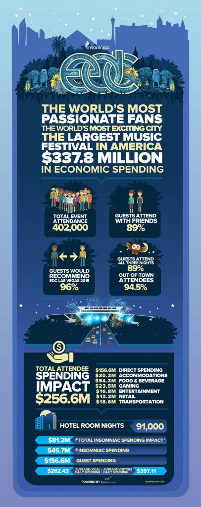 edc 2014 stats and figures