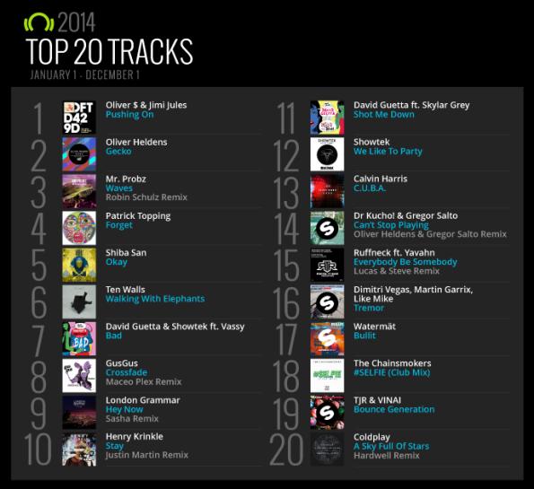 Beatport-Top-20-Tracks-2014