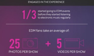 EDMengagedinexperience