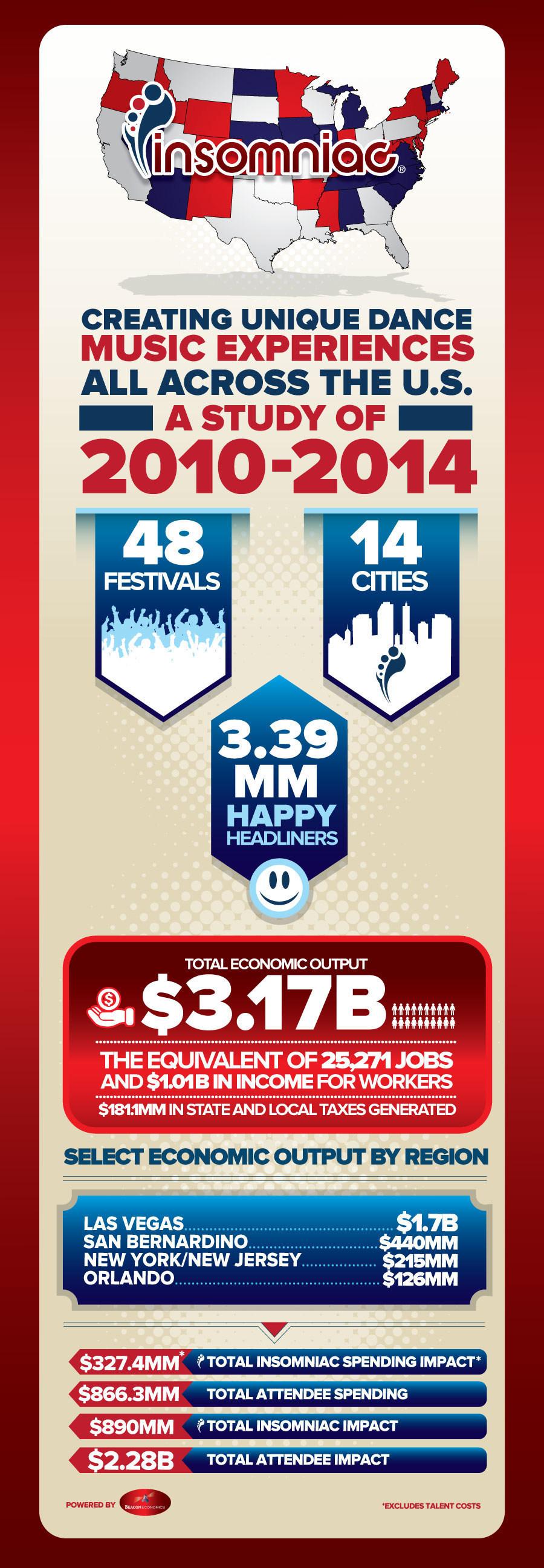 Insomniac Generates More Than $3 Billion For U.S. Economy From 2010-2014 (PRNewsFoto/Insomniac)