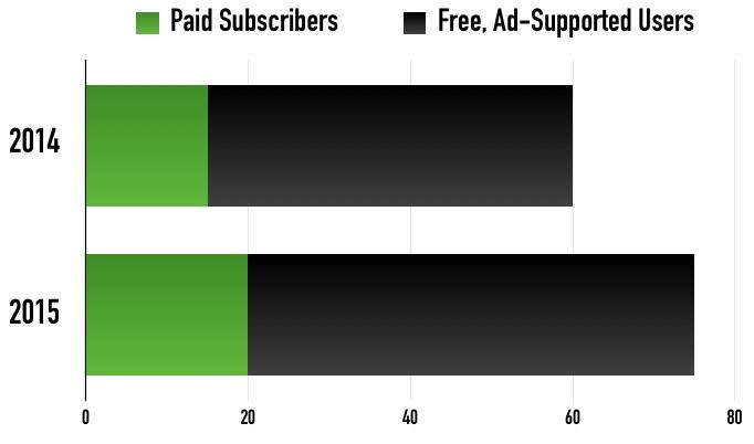 spotify_free_v_paid-youredm