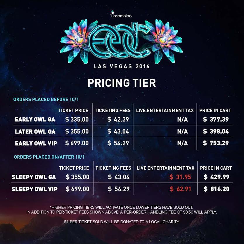 edc 2016 pricing tier