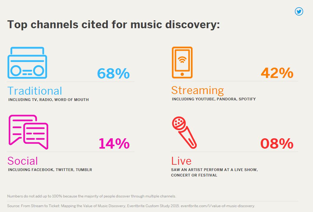 eventbrite music discovery