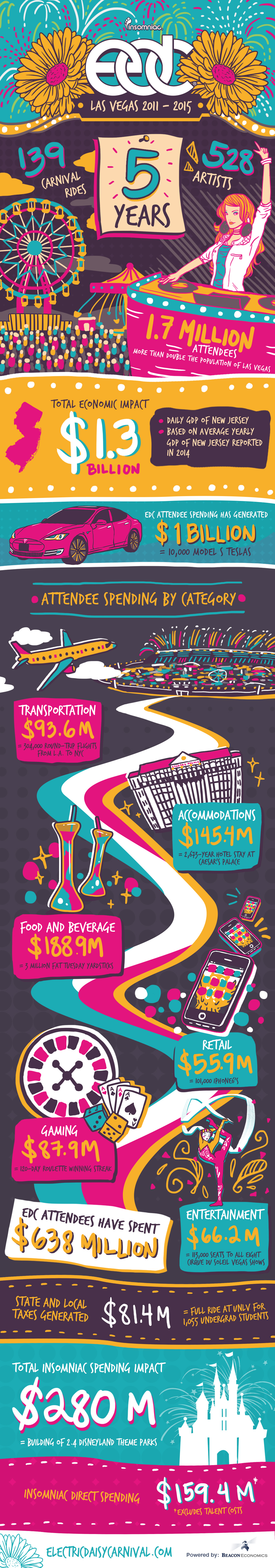 EDC Las Vegas 2015 Economic Impact Infographic