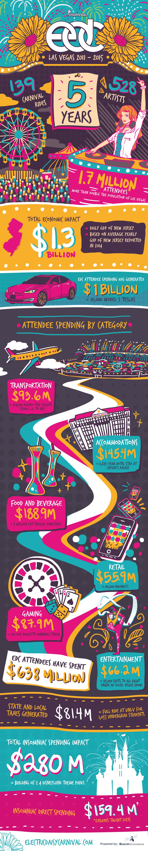 EDC Las Vegas 2015 Economic Impact Infographic