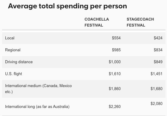 Coachella Stats