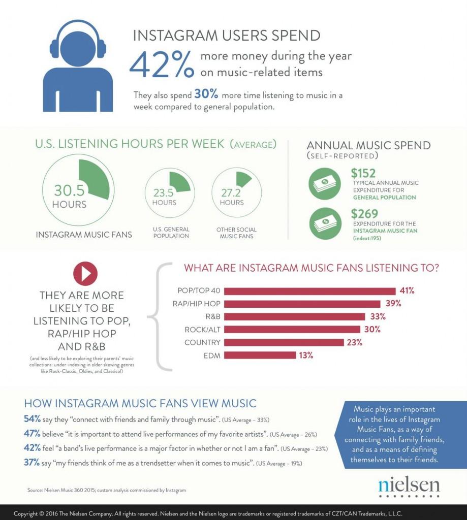 Nielsen-Instagram-Infographic-1-bb2