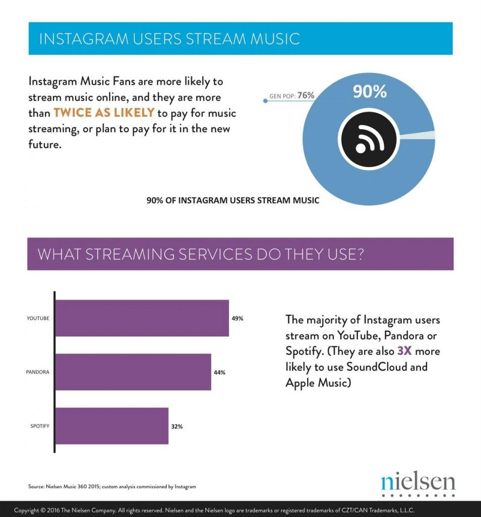 Nielsen-Instagram-Infographic-3-bb2