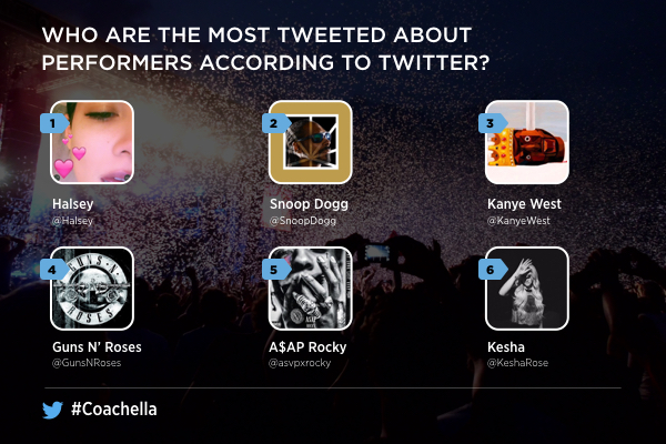 most tweeted about coachella