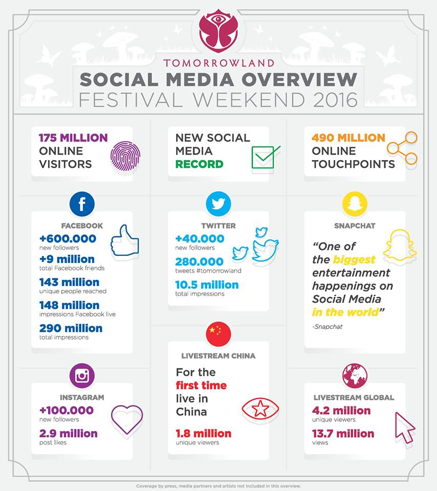 Tomorrowland Social MEdia