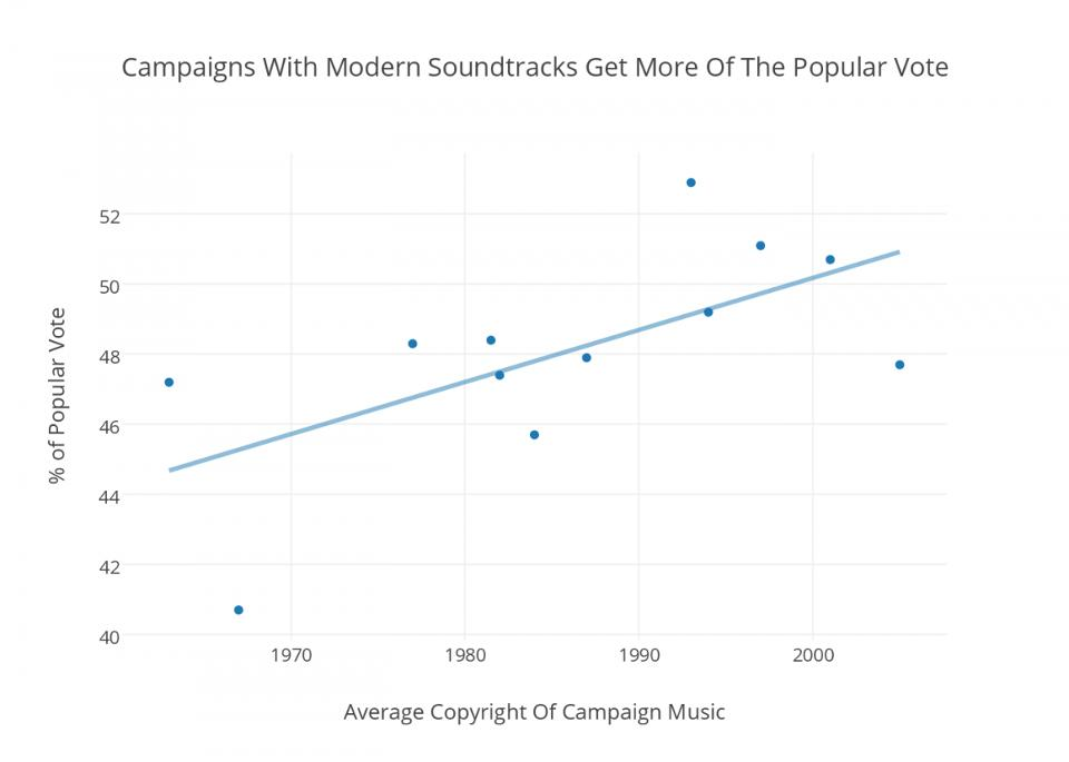 music-stream-election