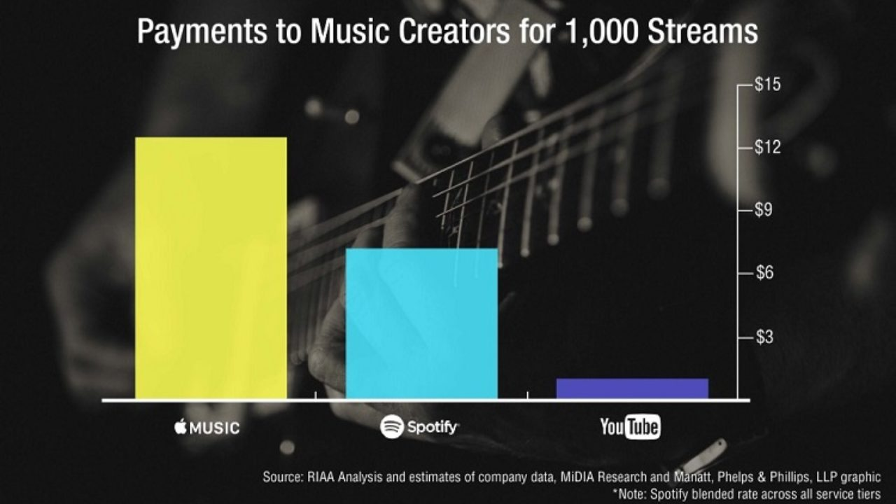 This Is How Much Apple Music, Spotify and YouTube Pay Per