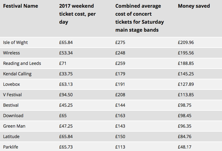This Festival Breakdown Reveals Which Are Most Worth Your Money