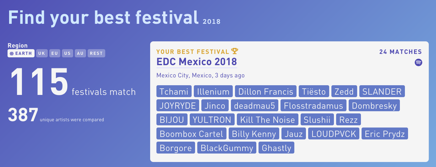 Find The Best Festival For You Based On Your Favorite Artists