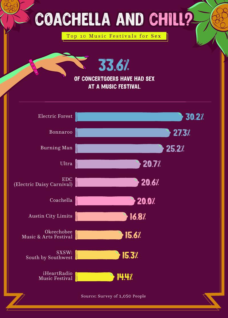 New Study Reveals Top 10 Music Festivals for Sex