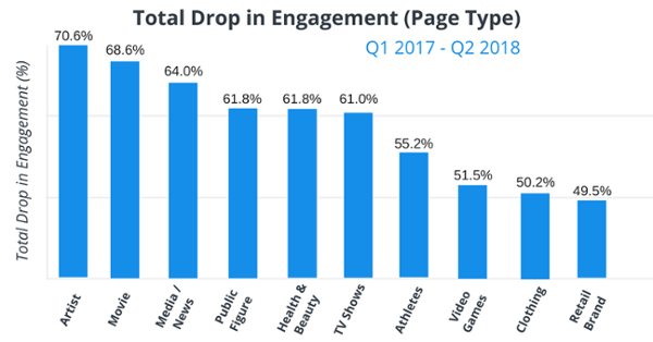 REPORT: Engagement On Artist Pages On Facebook Has Dropped By Over 70%