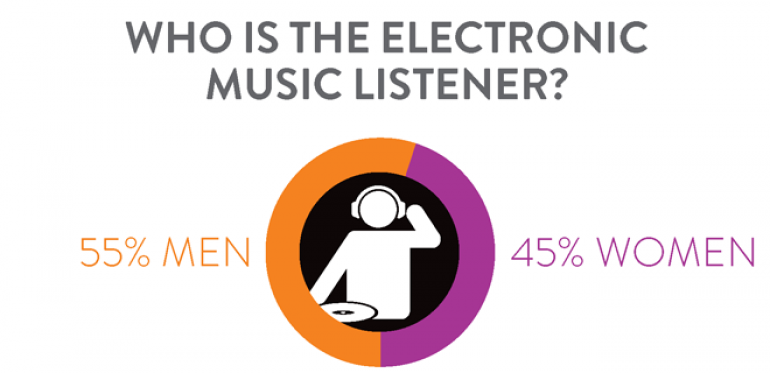 Nielsen Reveals EDM Listener Profile